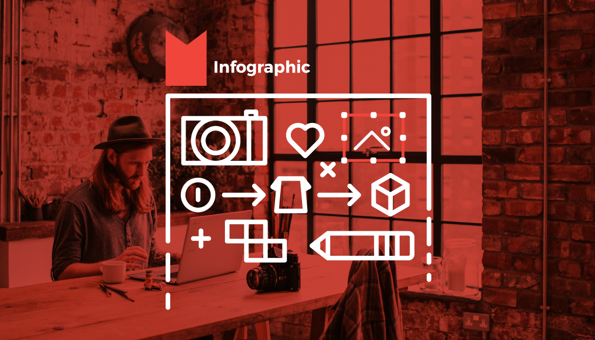 """Infographic """"How Does Print-on-Demand  Merchandise Work?"""""""